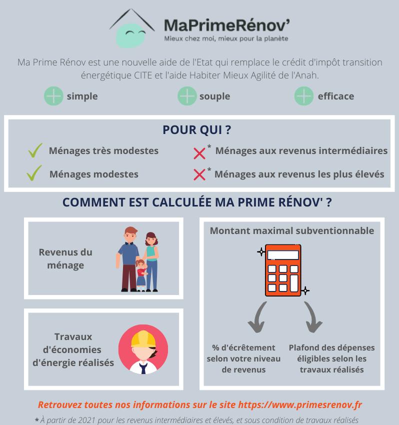 infographie maprimerenov